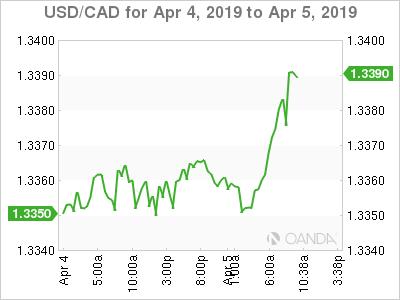 USD/CAD for April 4-5, 2019.