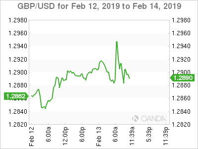 GBP/USD for Feb. 12-14, 2019.