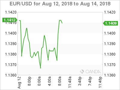 EUR/USD for Aug. 12-14, 2018.