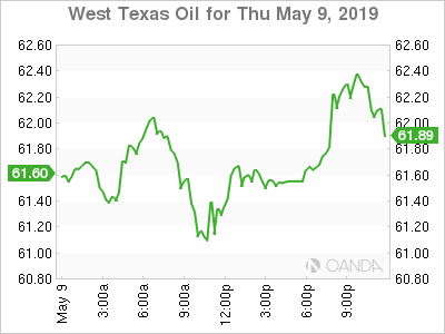 WTI for May 9, 2019.