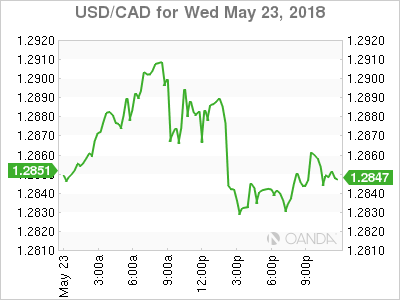 USD/CAD for May 23, 2018.