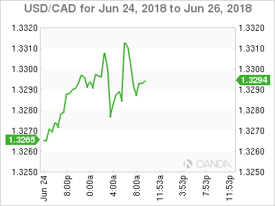USD/CAD for June 24-26, 2018.