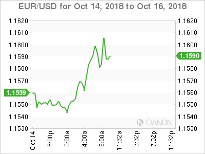 EUR/USD for Oct. 14-16, 2018.