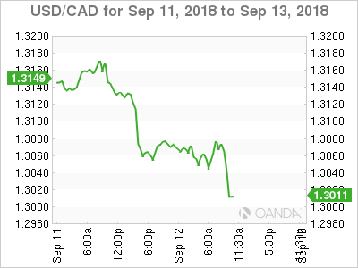 USD/CAD for Sept. 11-13, 2018.