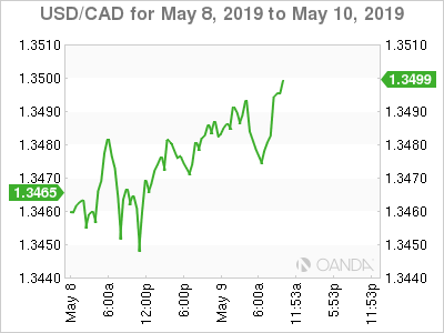 USD/CAD for May 8-10, 2019.