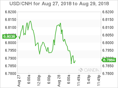 USD/CNH for Aug. 27-29, 2018.