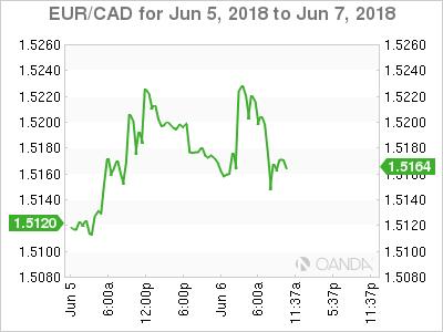 EUR/CAD for June 5-7, 2018.