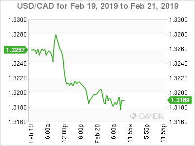 USD/CAD for Feb. 19-21, 2019.