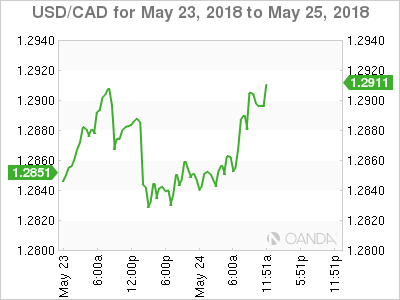 USD/CAD for May 23-25, 2018.