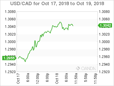 USD/CAD for Oct. 17-19, 2018.