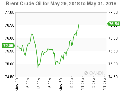 Brent Crude for May 29-31, 2018.
