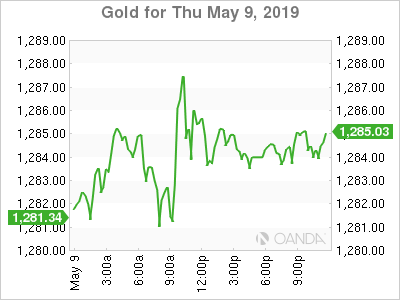 Gold for May 9, 2019.