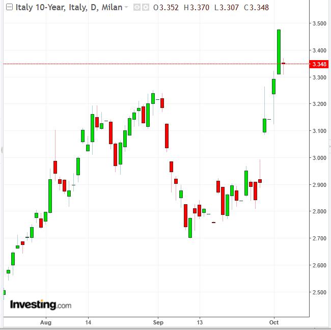 10-Year Italian Yield Daily Chart