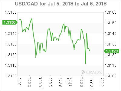 USD/CAD for July 5-6, 2018.