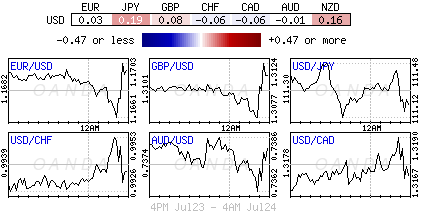 US Dollar Index for July 23-24, 2018.