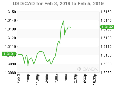 USD/CAD for Feb. 3-5, 2019.