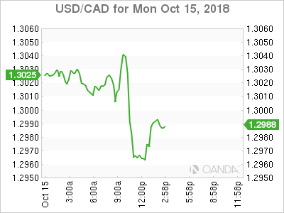 USD/CAD for Oct. 15, 2018.