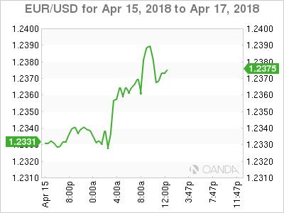 EUR/USD for April 15-17, 2018.