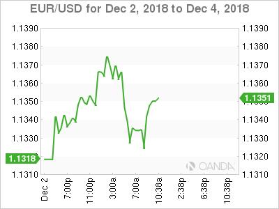 EUR/USD for Dec. 2-4, 2018.