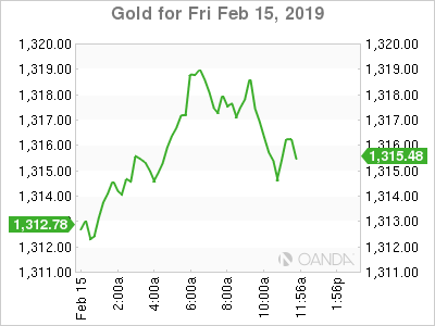 Gold for Feb. 15, 2019.