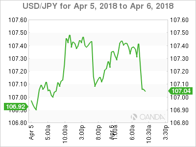 USD/JPY for April 5-6, 2018.