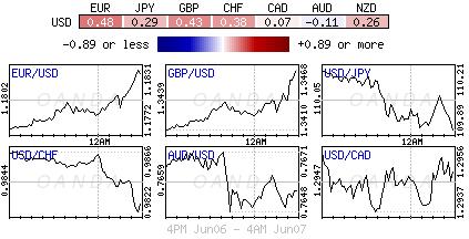 US Dollar Index for Jun 6-7, 2018.