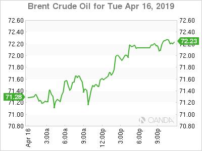 Brent for April 16, 2019.