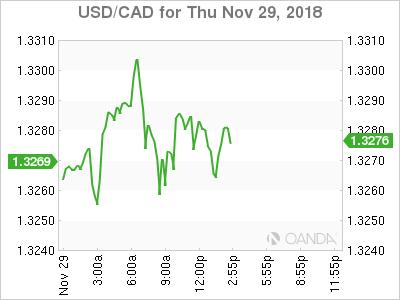 USD/CAD for Nov. 29, 2018.