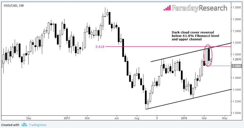USD/CAD 1 week.