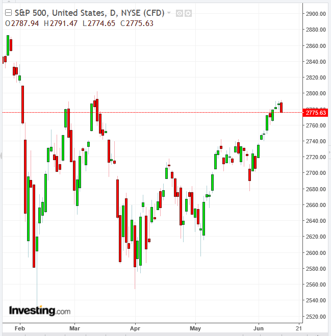 S&P 500 Daly Chart