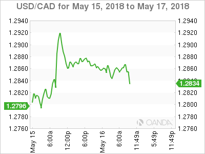 USD/CAD for May 15-17, 2018.