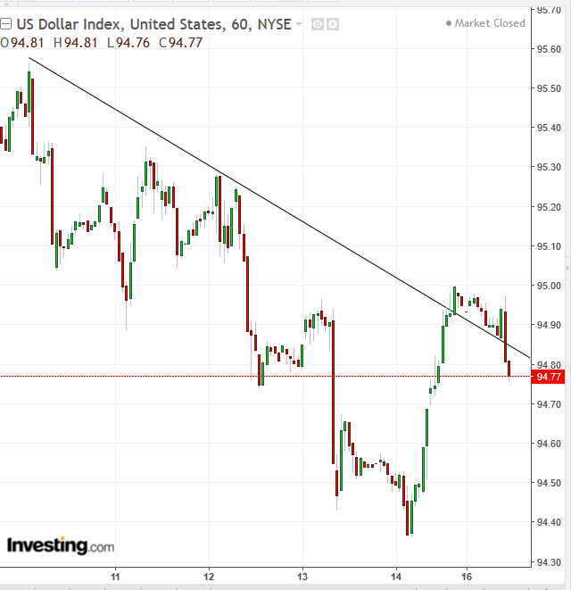 DXY Hourly Chart