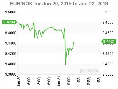 EUR/NOK for June 20-22, 2018.