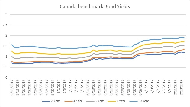 Canada government bond yield data