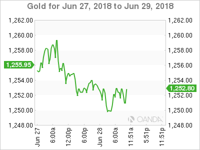 Gold for June 27-29, 2018.