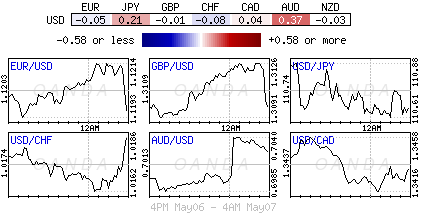 U.S. Dollar Index for May 6-7, 2019.