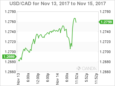 USD/CAD Nov. 13-15, 2017.