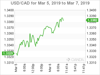 USD/CAD for March 5-7, 2019.
