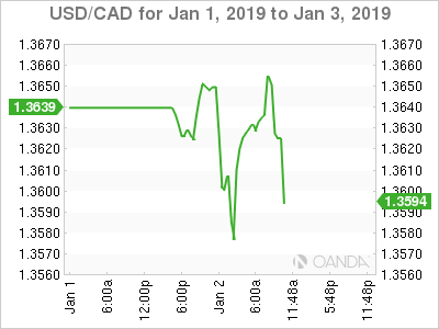 USD/CAD for Jan. 1-3, 2019.