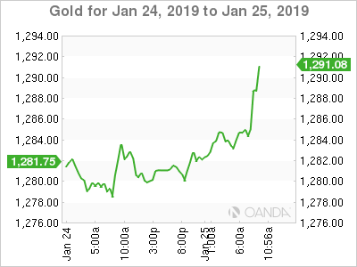 Gold for Jan. 24-25, 2019.