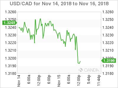 USD/CAD for Nov. 14-16,, 2018.