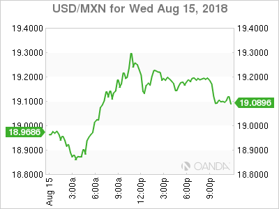 USD/MXN for Aug. 15, 2018.