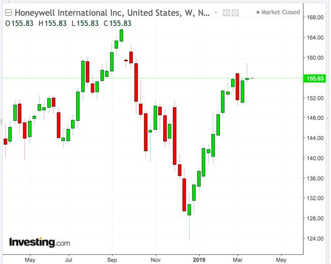 Honeywell Weekly Chart