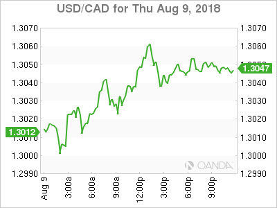 USD/CAD for Aug. 9, 2018.