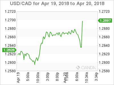 USD/CAD for April 19-20, 2018.