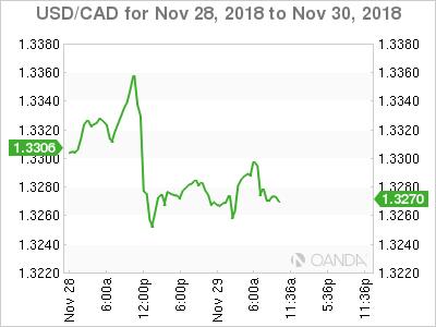 USD/CAD for Nov. 28-30, 2018.