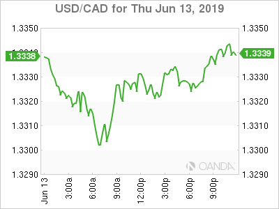USD/CAD for June 13, 2019.