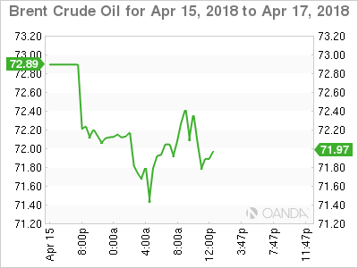Brent crude for April 15-17, 2018.