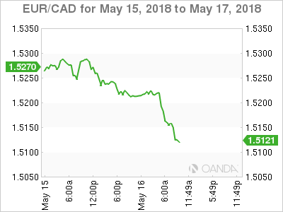 EUR/CAD for May 15-17, 2018.