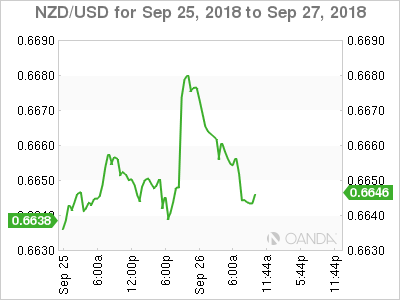 NZD/USD for Sept. 25-27, 2018.